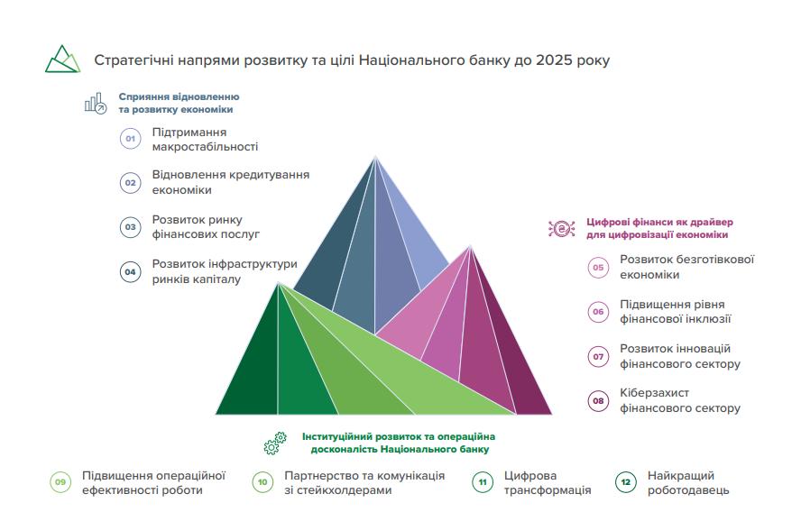 НБУ представил стратегию развития до 2025 года. Будет работать по трем направлениям