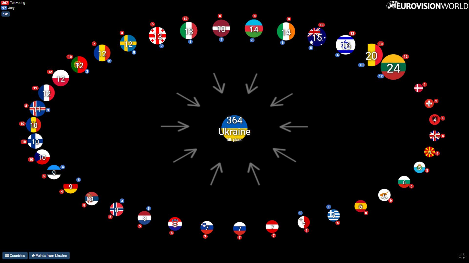 12 баллов от пяти стран. Сколько набрала Go_A на Евровидении в голосовании зрителей