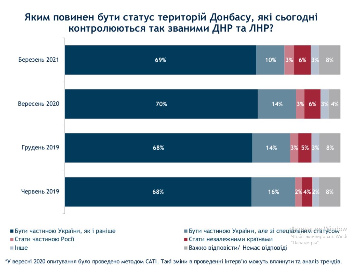 Украинцев спросили о судьбе оккупированного Донбасса. За спецстатус лишь 10% – опрос