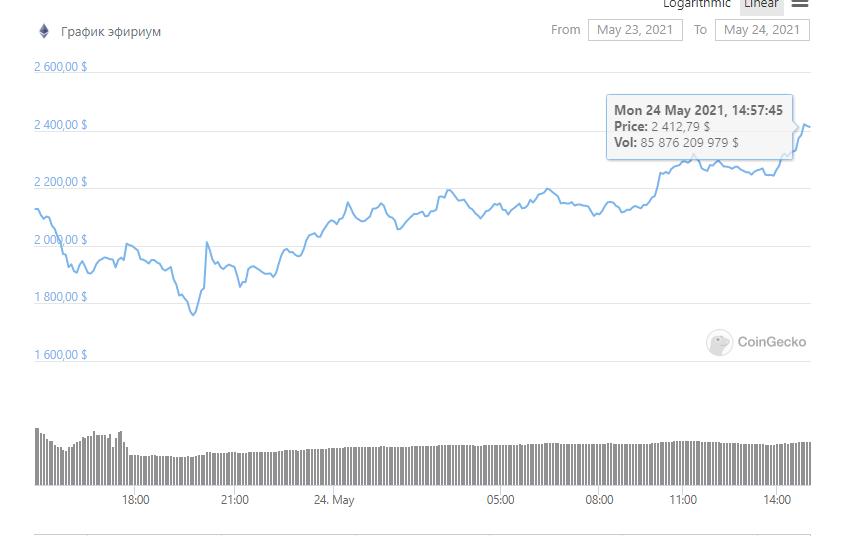Курс Ethereum взлетел на 30% за сутки