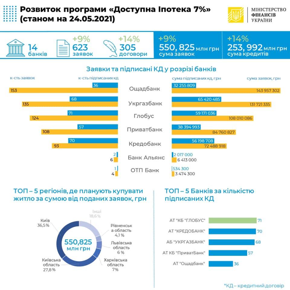 Инфографика: Министерство финасов