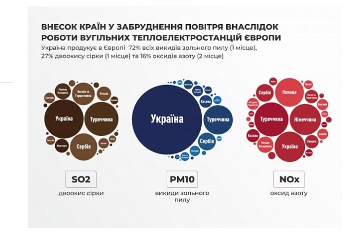 """Украинские ТЭС самые """"грязные"""" в Европе. Большинство принадлежит Ахметову – исследование"""