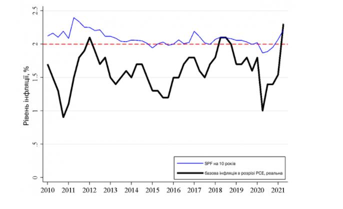 Рекордная инфляция в США, а большие проблемы – в Украине. Когда кризис в главной экономике