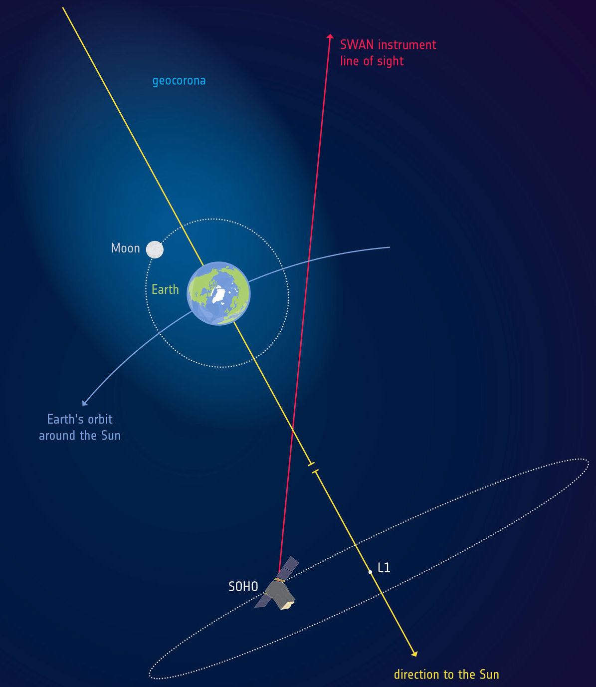 Схема магнитной геокороны от ESA (нажмите, чтобы увеличить)