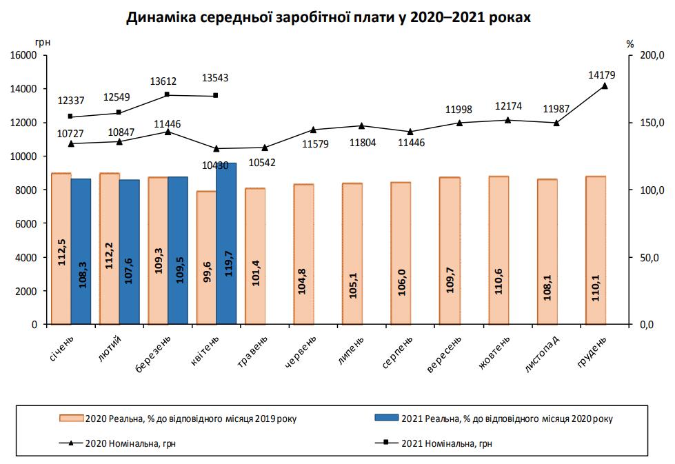 В Украине снизилась средняя зарплата: где зарабатывают больше всего