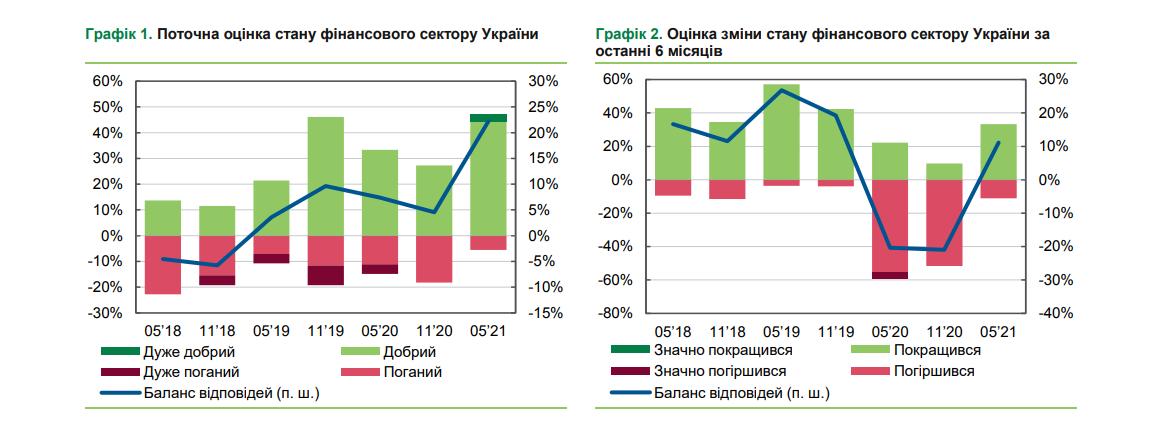 Состояние финансовой системы Украины лучшее с мая 2018 года – опрос НБУ
