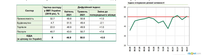 Бизнес резко улучшил ожидания после отмены карантинных ограничений – индекс НБУ