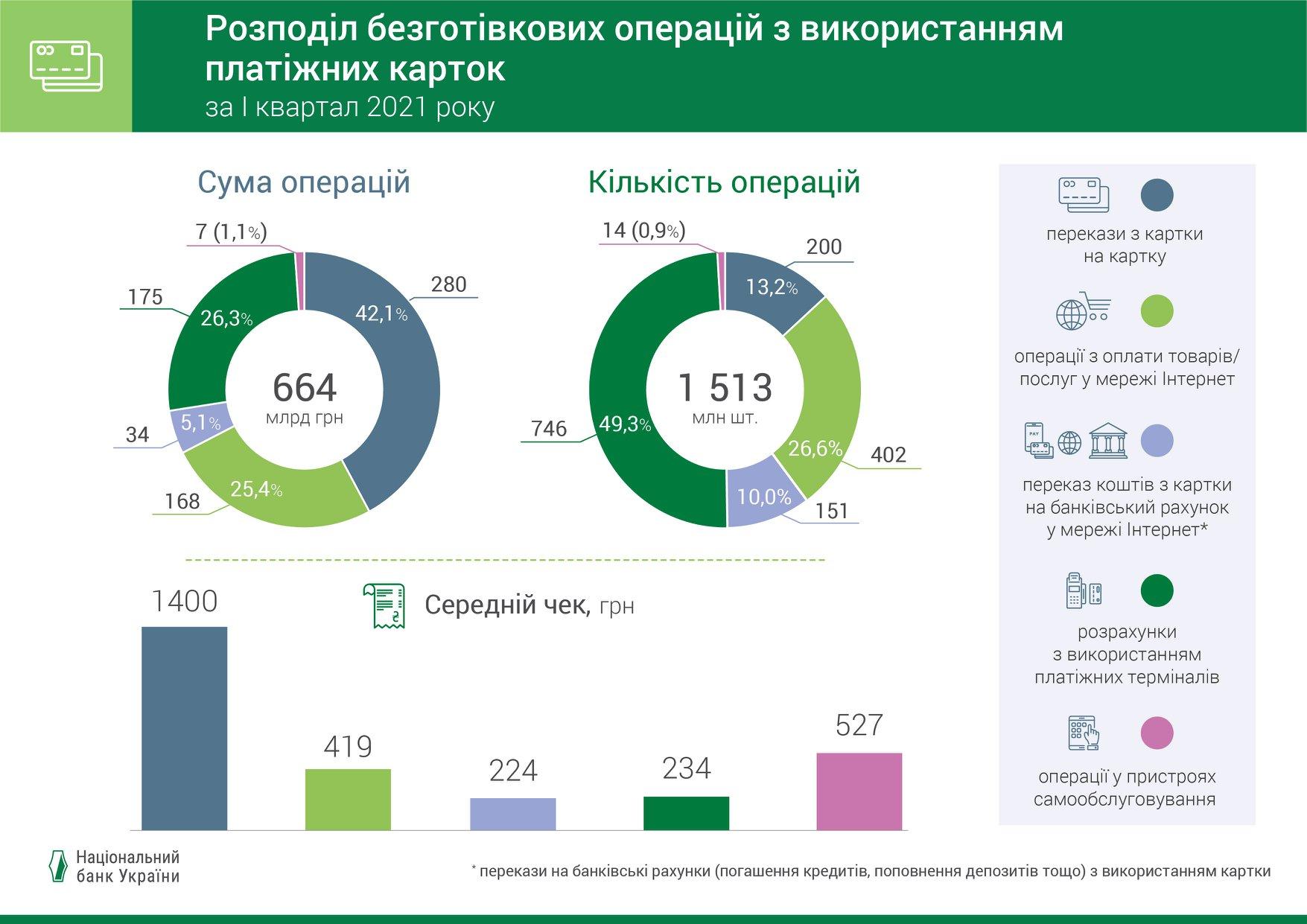 Инфографика: Национальный банк