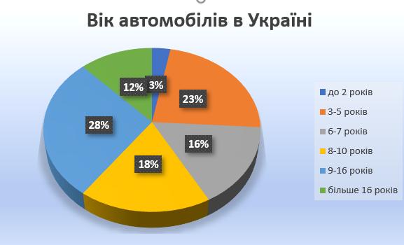 скільки років автомобілям на дорогах України