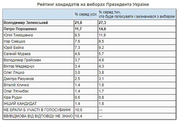 Президентский рейтинг: Зеленский опережает соперников почти в два раза – опрос КМИС