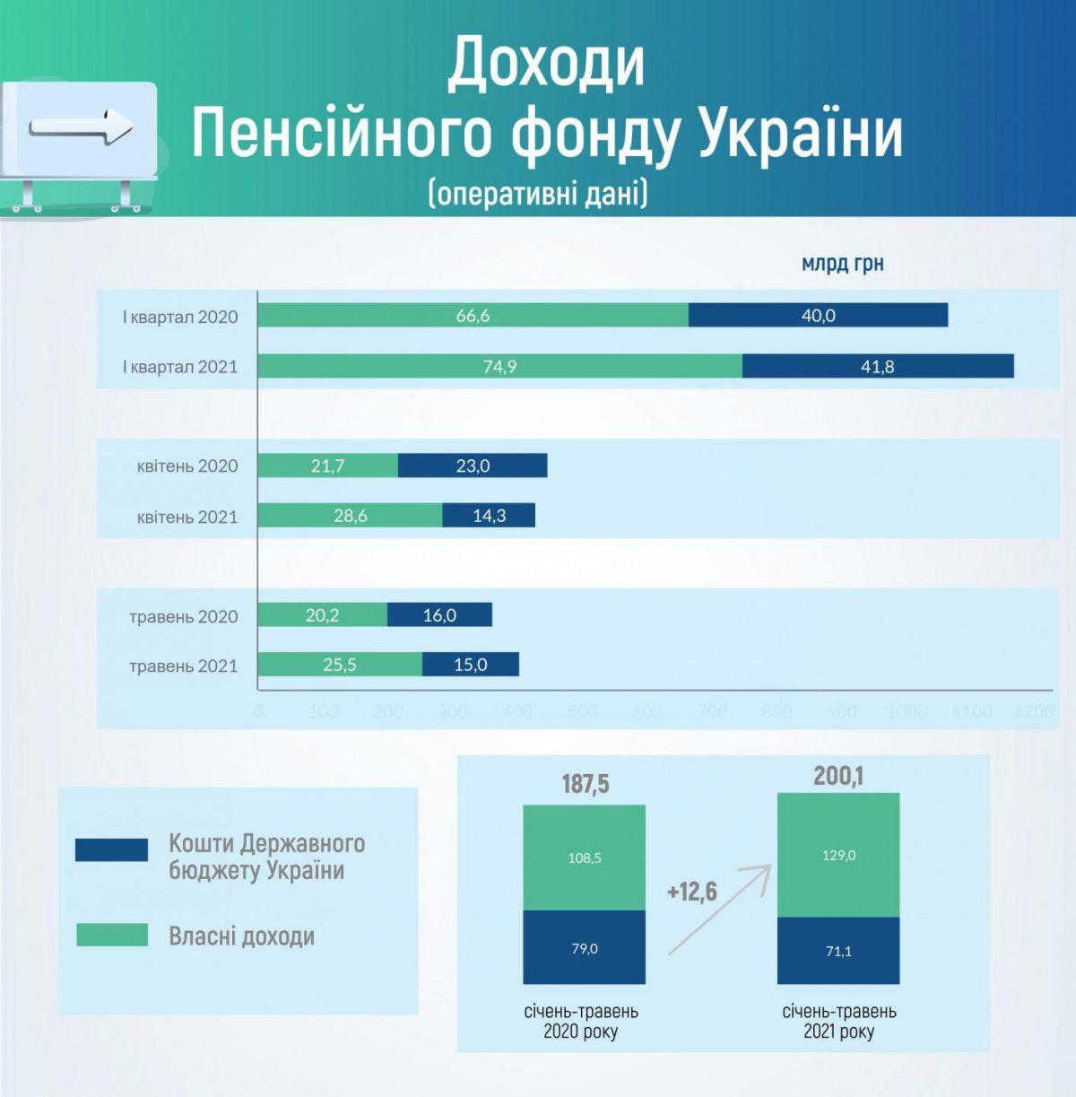 Деньги на пенсии. Пенсионный фонд с апреля перевыполняет план поступлений ЕСВ. Инфографика