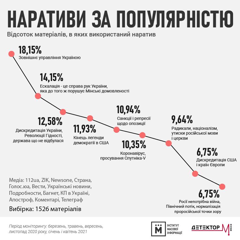 """ИМИ составил список """"пророссийских и антизападных"""" сайтов: кто вошел в топ"""