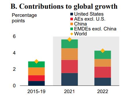 Всемирный банк прогнозирует крупнейший отскок мировой экономики за 80 лет