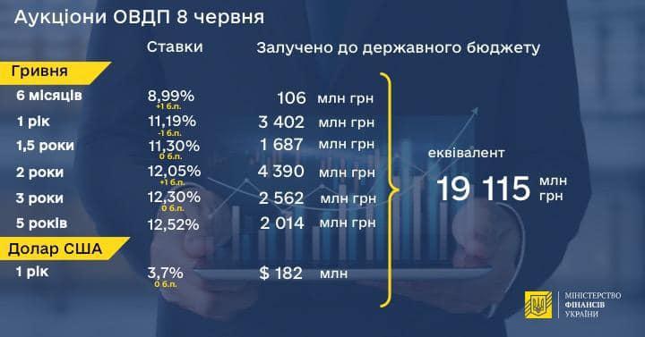 Минфин разместил облигаций на 19,1 млрд грн