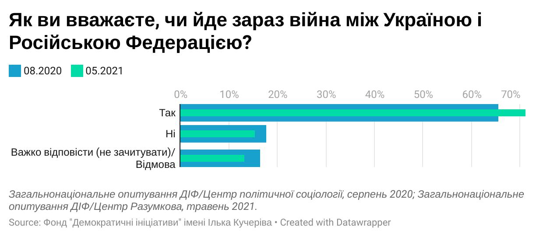 #новости | Роль России на Донбассе. 47% украинцев считают, что ВС РФ участвуют в боях – опрос - новости Украины, Политика