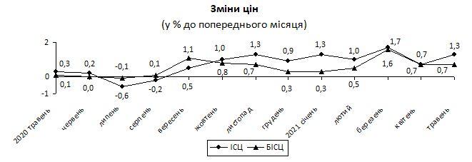 В Украине ускорилась инфляция: что подорожало больше всего в мае