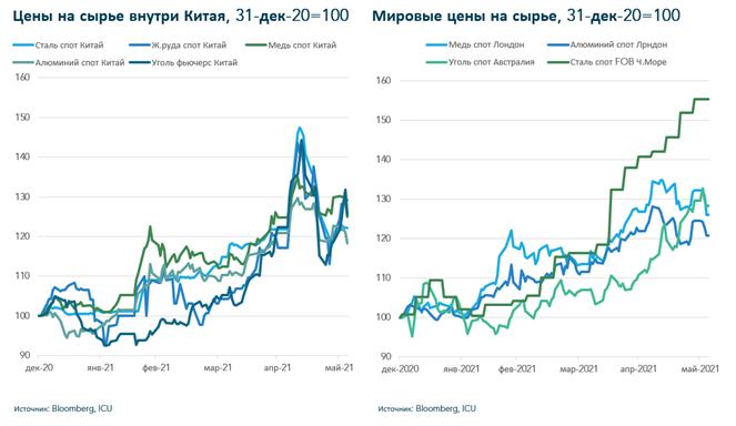 Китай не устраивают цены на сырье. Власти пытаются охладить рынки. Но пока не получается