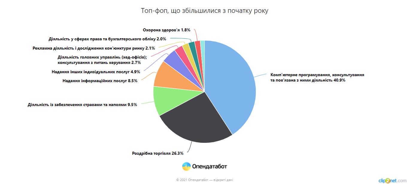 Украинцы идут в бизнес: за полгода открылось в четыре раза больше ФОПов, чем закрылось
