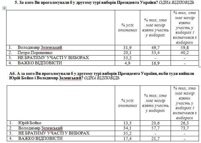 #новости | Владимира Зеленского поддерживает 31% избирателей, он выигрывает второй тур – опрос - новости Украины, Политика
