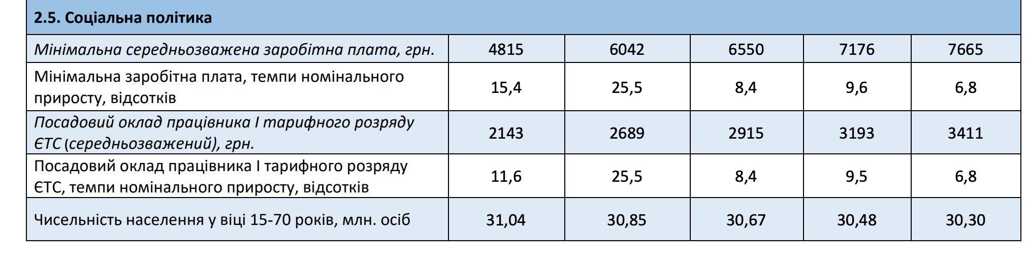 Минимальная зарплата в 2022 году вырастет до 6550 грн – прогноз Кабмина