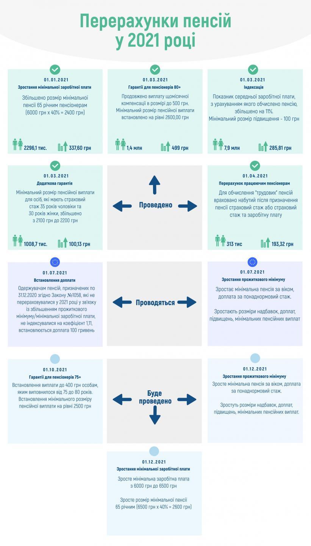 В 2021 году будет еще три этапа пересмотра пенсий – инфографика Пенсионного фонда