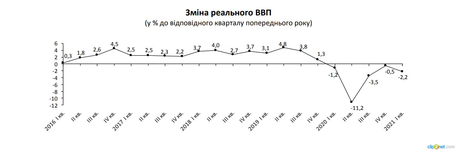 Держстат погіршив оцінку падіння ВВП у першому кварталі