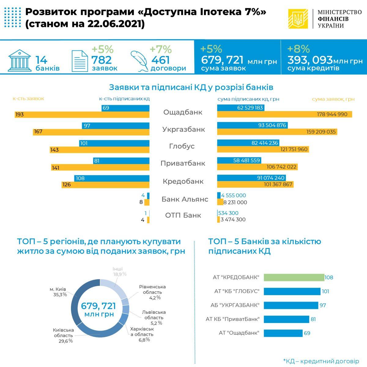 Інфографіка: Міністерство фінансів