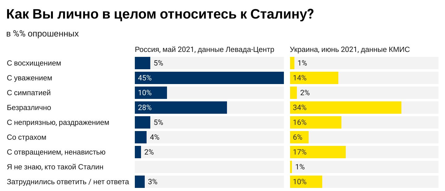 """Большинство россиян считают Сталина """"великим вождем"""". В Украине сталинистов – 16%: опрос"""