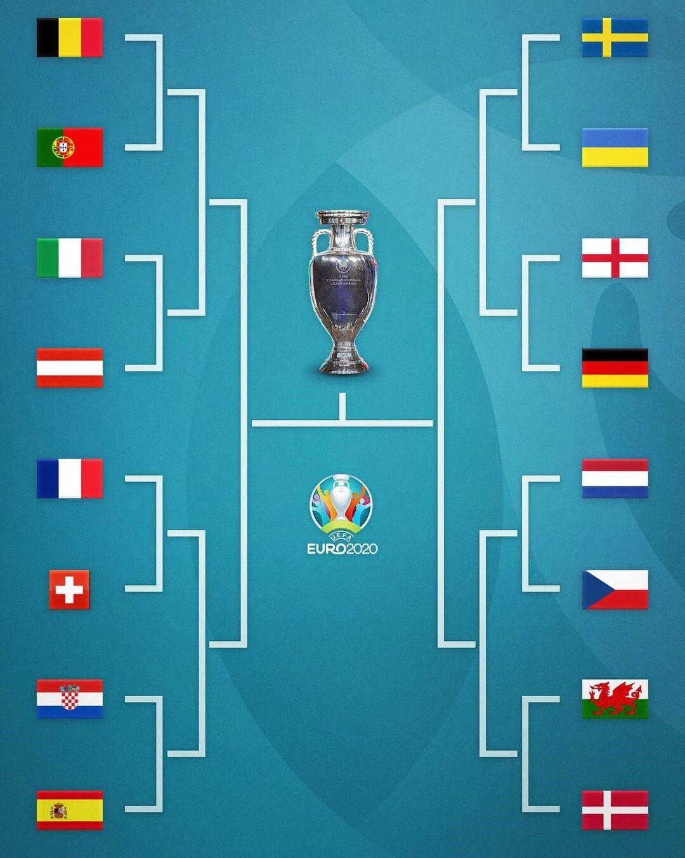 Збірна України зіграє зі Швецією в 1/8 фіналу Євро-2020 – всі пари плей-оф турніру