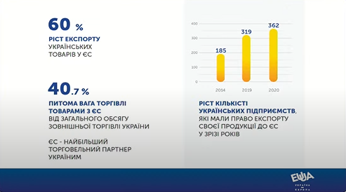 Украинский экспорт в ЕС с 2014-го вырос на 60%: инфографика