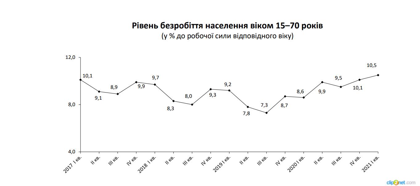 Безработица в Украине достигла самого высокого уровня за последние четыре года – Госстат