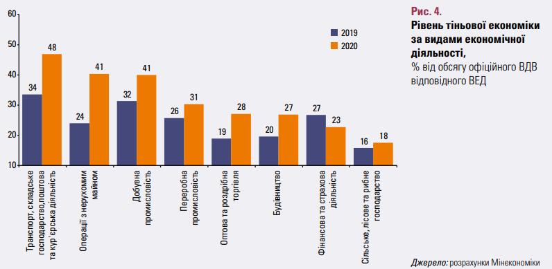 Теневая экономика в Украине продолжает расти: уже больше 1 трлн грн