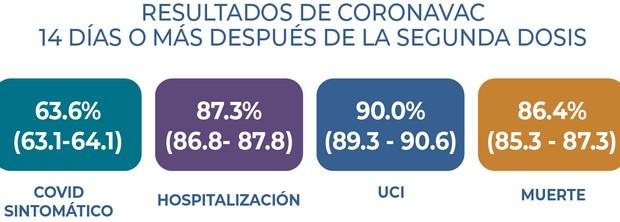 """Эффективность """"коронавака"""" в Чили"""