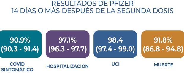 """Эффективность """"пфайзера"""" в Чили"""