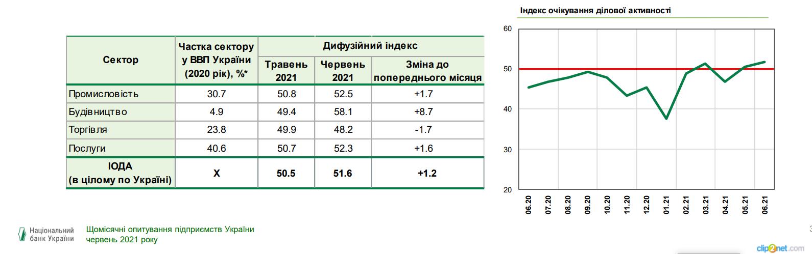 Оценка бизнесом экономических перспектив самая высокая с октября 2019 года – индекс НБУ