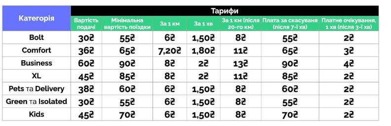 Uber и Bolt поднимают тарифы в Киеве: какой теперь будет стоимость поездок