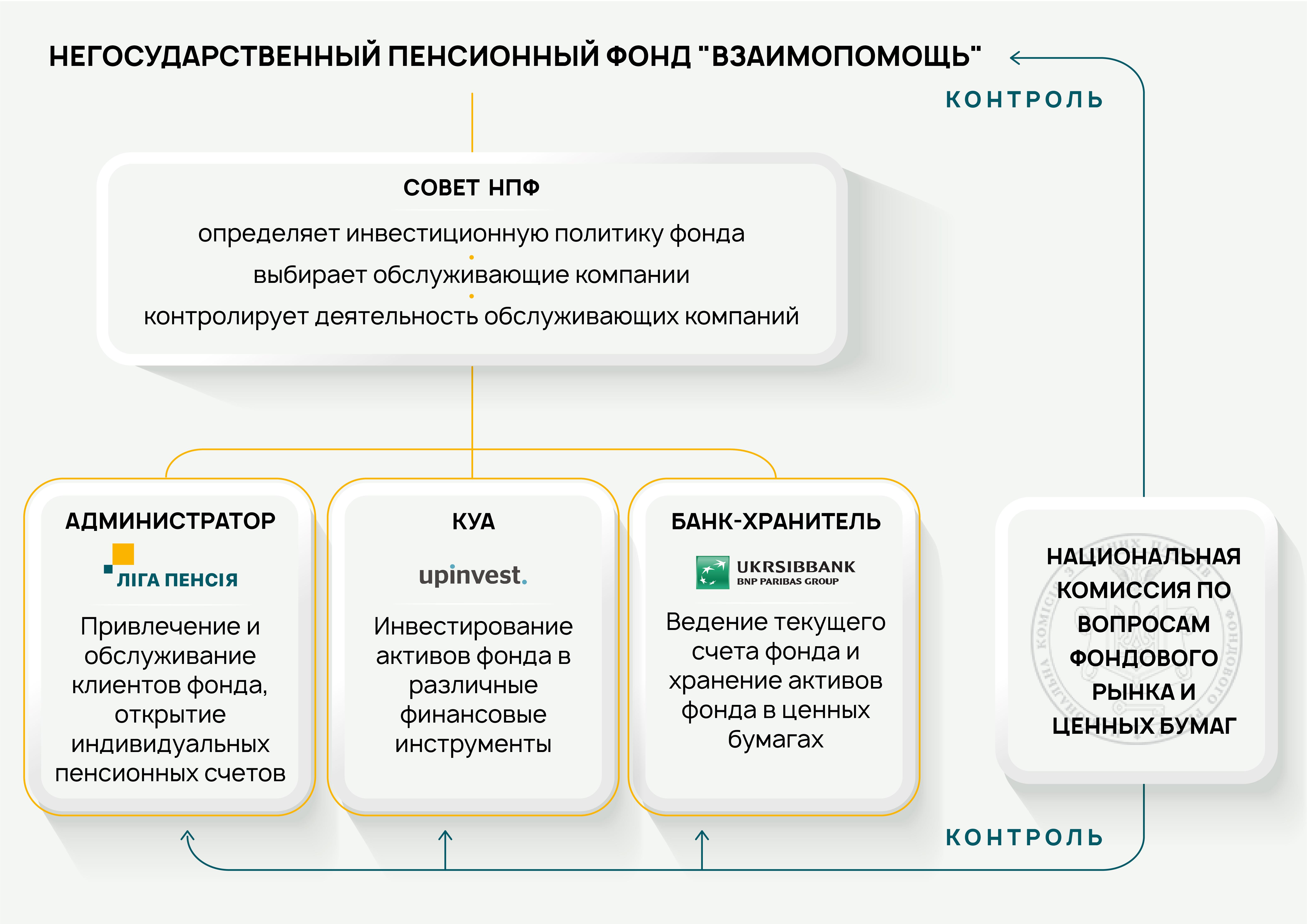 НПФ – надежнее депозита. CEO ГК ЛИГА Дмитрий Бондаренко о рынке накопительных пенсий