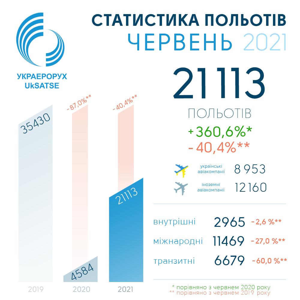 Украина наращивает авиатрафик: уже 60% от докоронакризисного периода