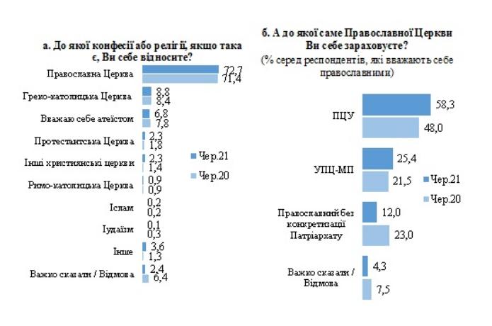 Большинство верующих в Украине ассоциируют себя с автокефальной ПЦУ: опрос КМИС