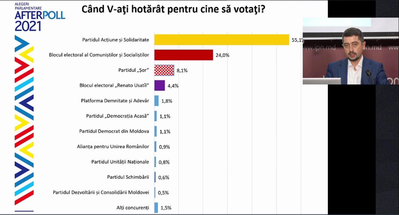 На досрочных парламентских выборах в Молдове побеждает партия Санду