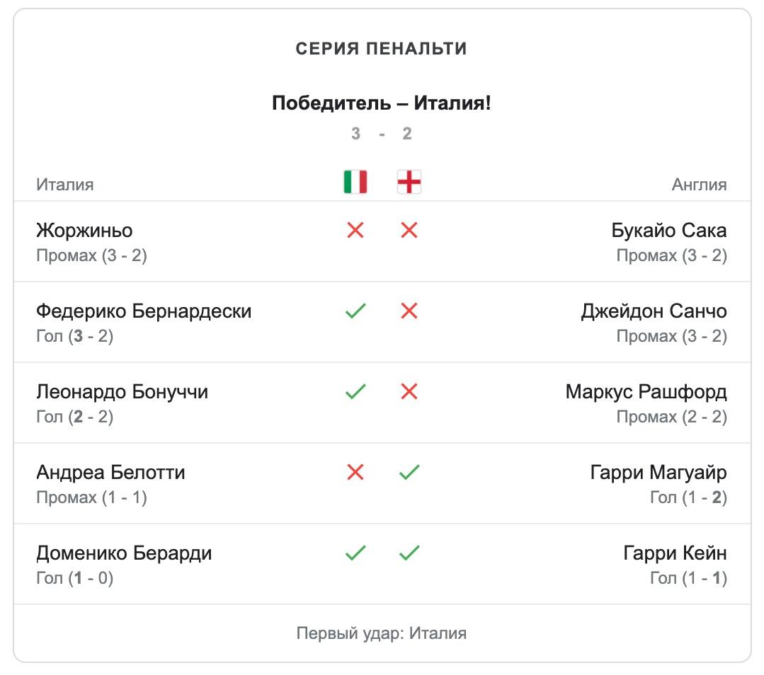 Італія перемагає Англію в серії пенальті і стає чемпіоном Євро-2020