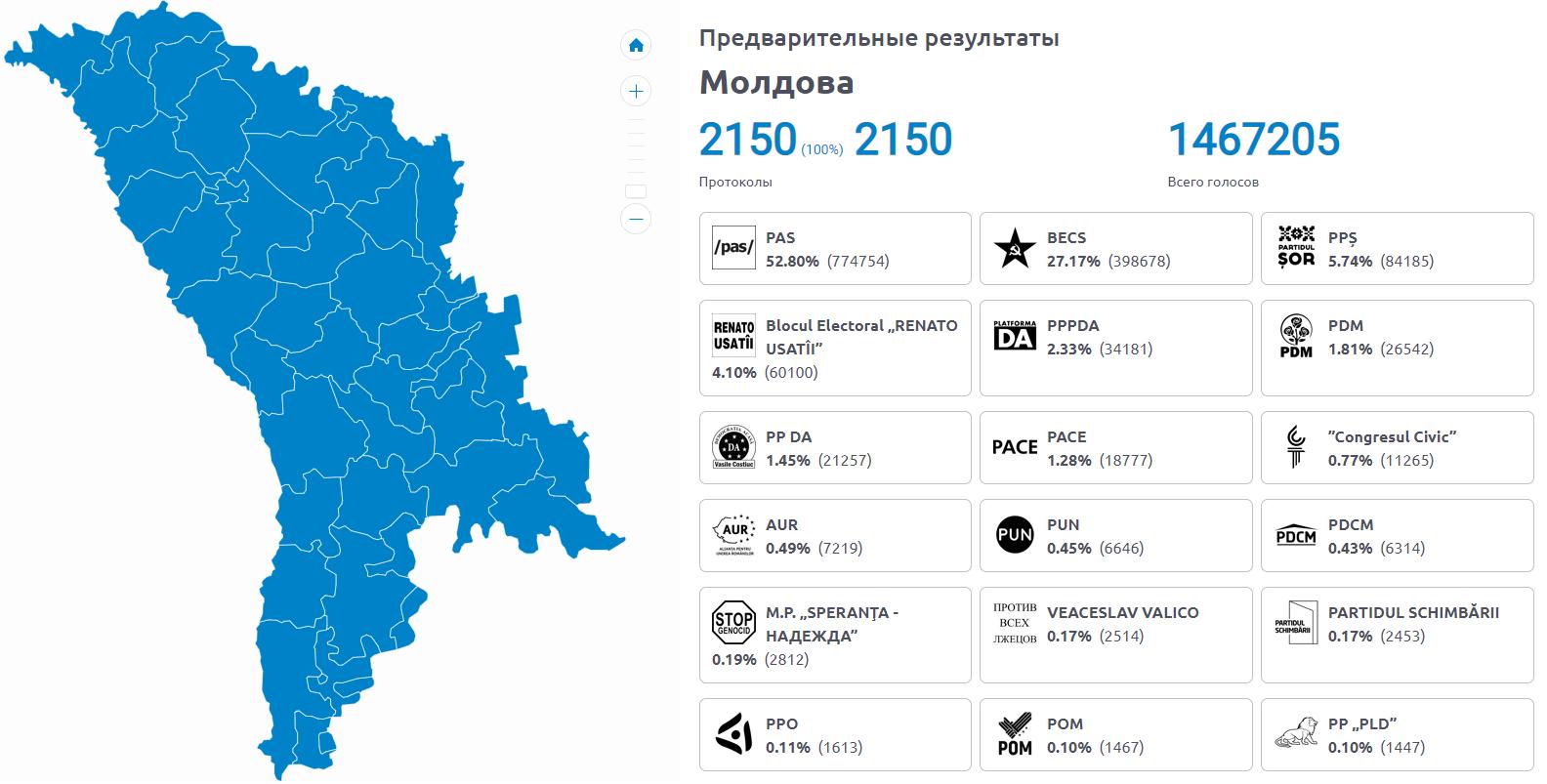 Партия Санду получает монобольшинство в парламенте Молдовы – ЦИК посчитал 100% протоколов