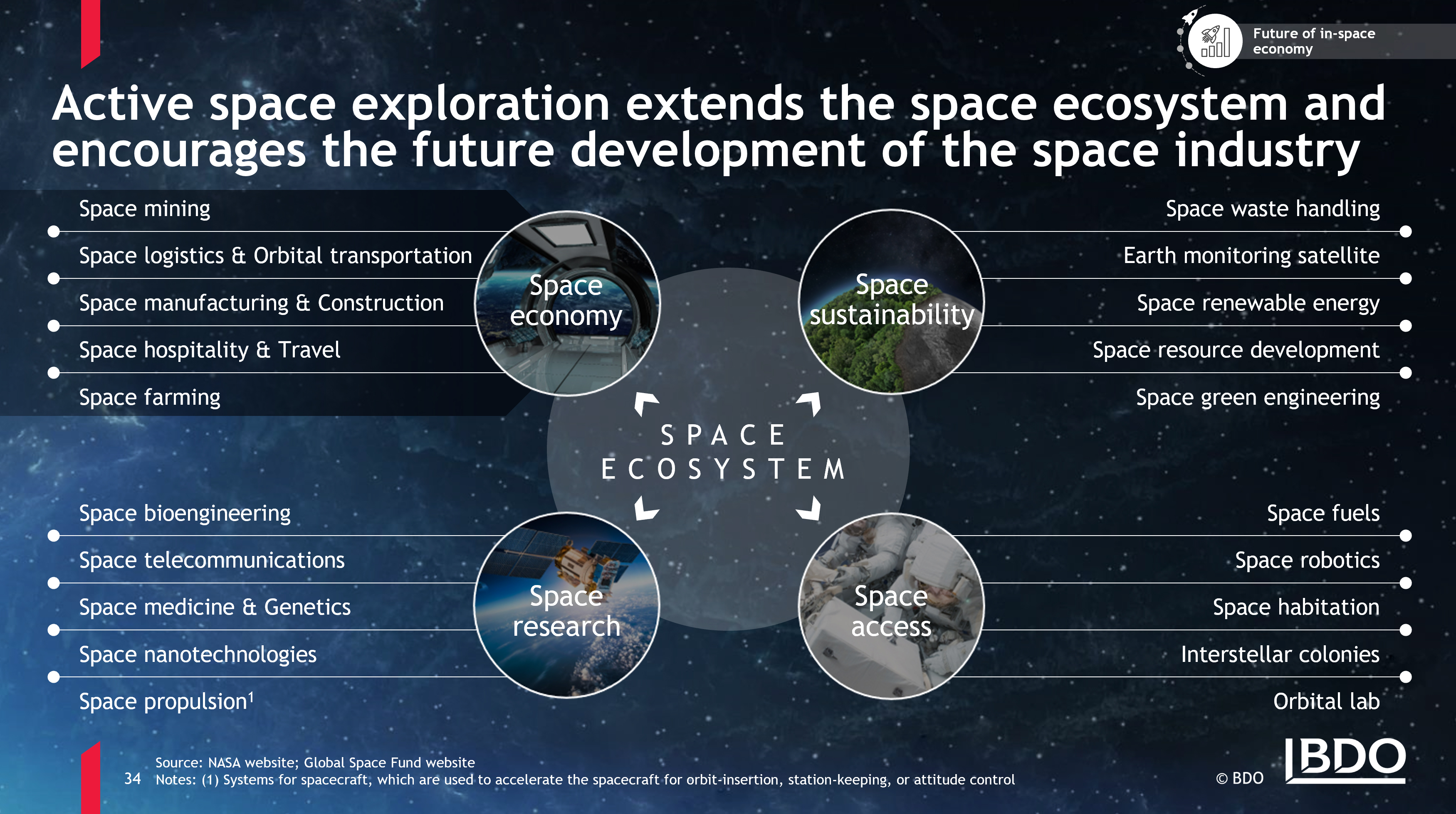 Conquering space: how private companies are changing the industry and our future