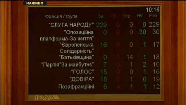 Рада уволила Авакова