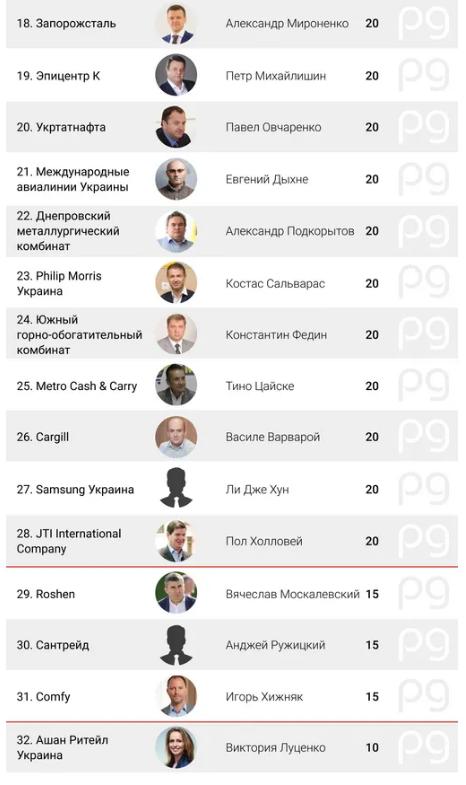Сколько получают самые дорогие топ-менеджеры украинских компаний: инфографика