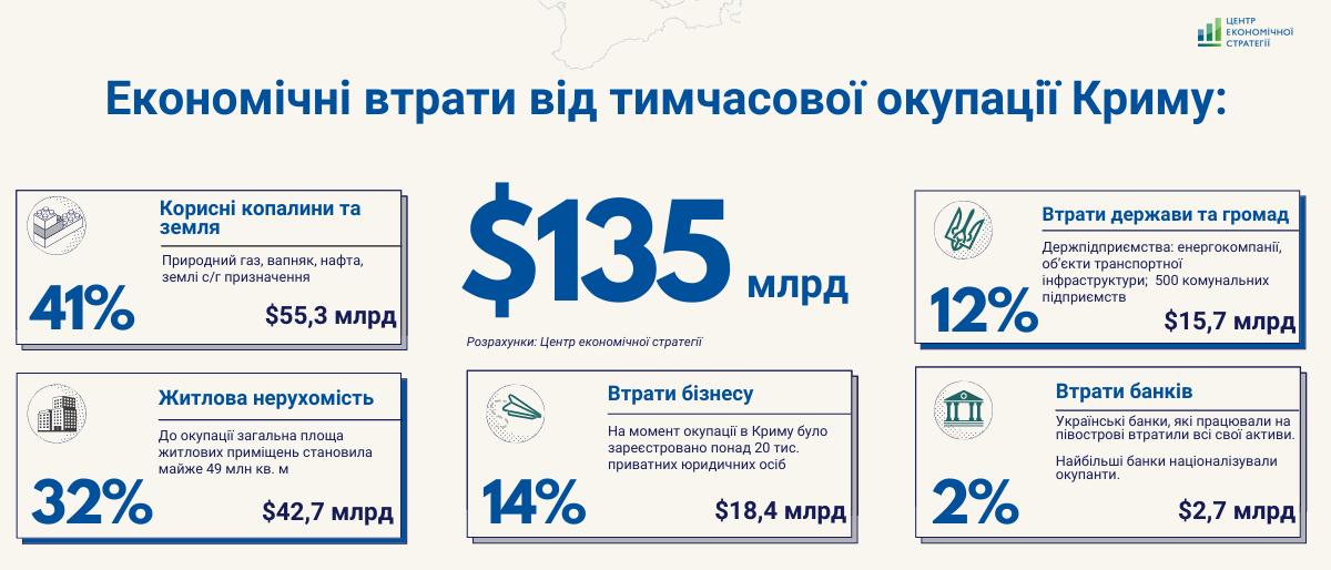 75% ВВП в 2013 году: экономисты оценили потери Украины от оккупации Крыма