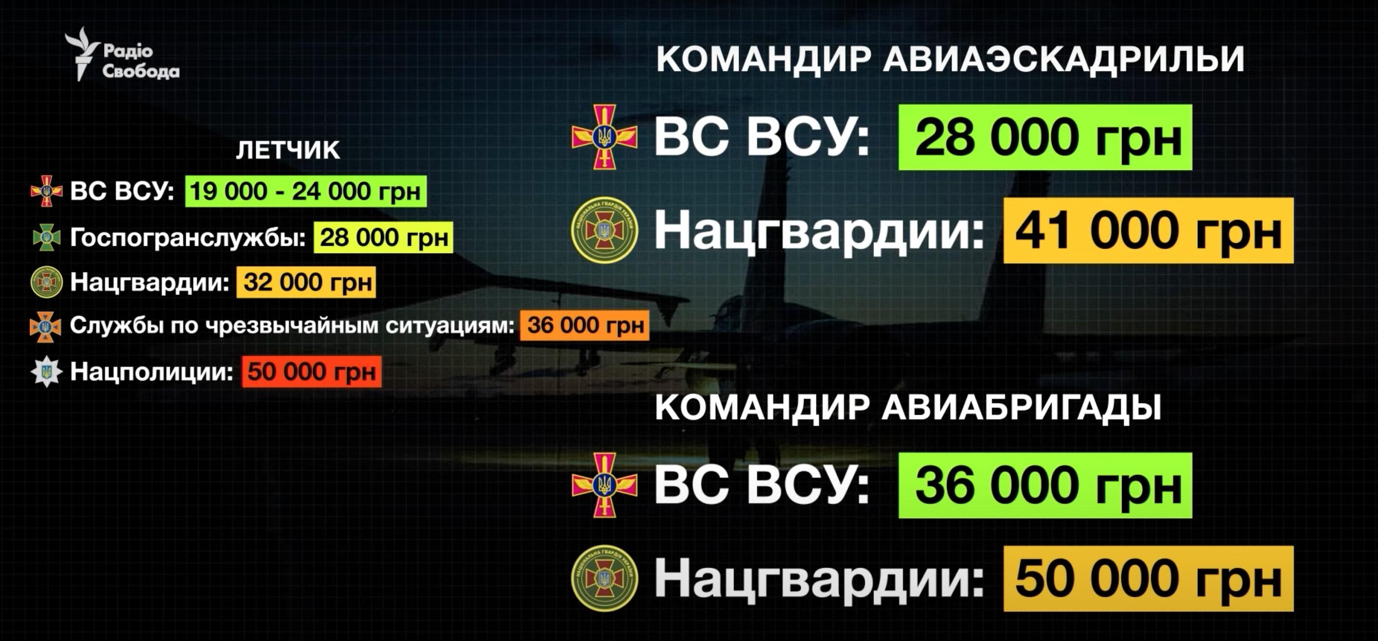 Из украинских ВВС увольняются боевые летчики – командование ВСУ