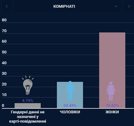 В Украине сделали 4 млн прививок от коронавируса. Чаще всего кололи вакцину Pfizer