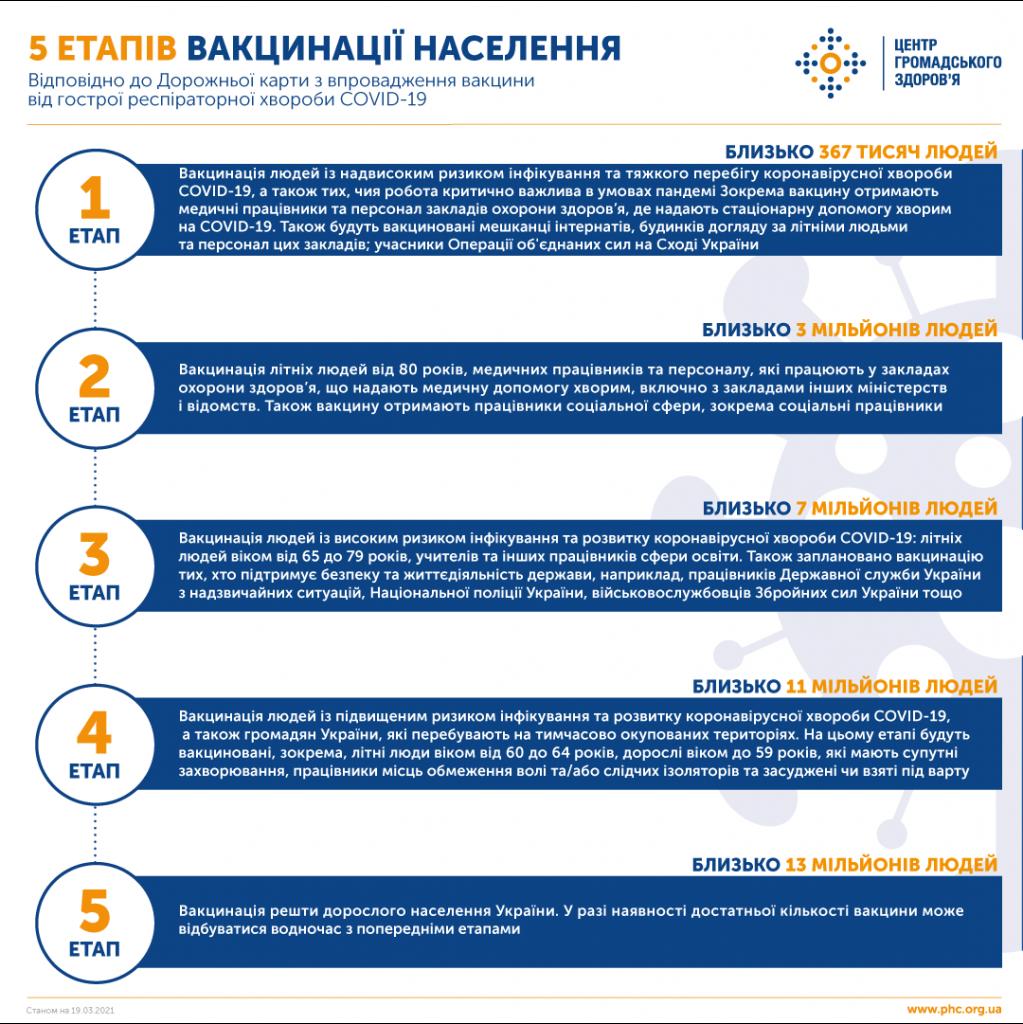 """""""Для всех желающих"""". Шмыгаль объявил в Украине пятый этап вакцинации – он последний"""
