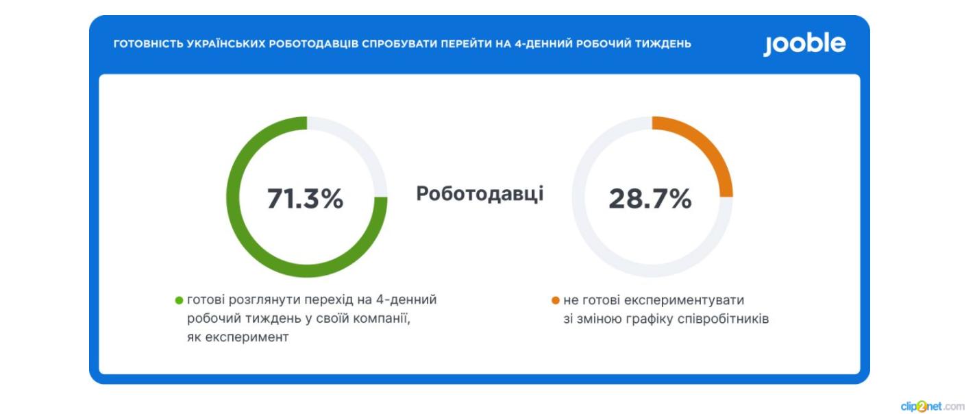 Две трети украинских работодателей готовы к эксперименту с 4-дневной рабочей неделей